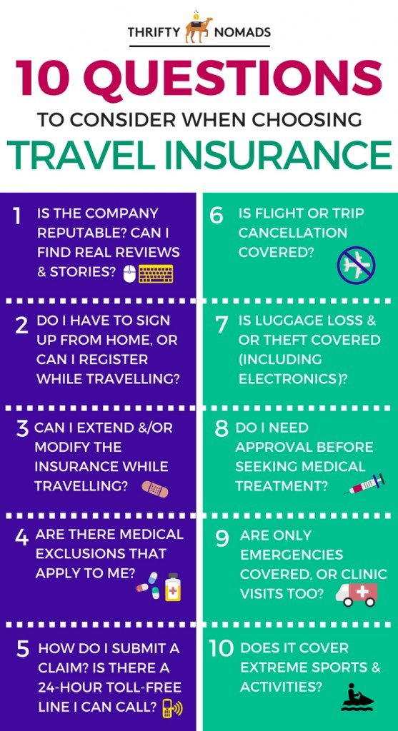 10 questions to consider when choosing travel insurance - super handy! // Thrifty Nomads